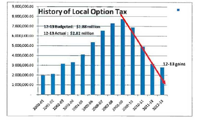 by: SUBMITTED - Local option tax revenues for the West Linn-Wilsonville School District have been declining since the 2008-09 biennium.