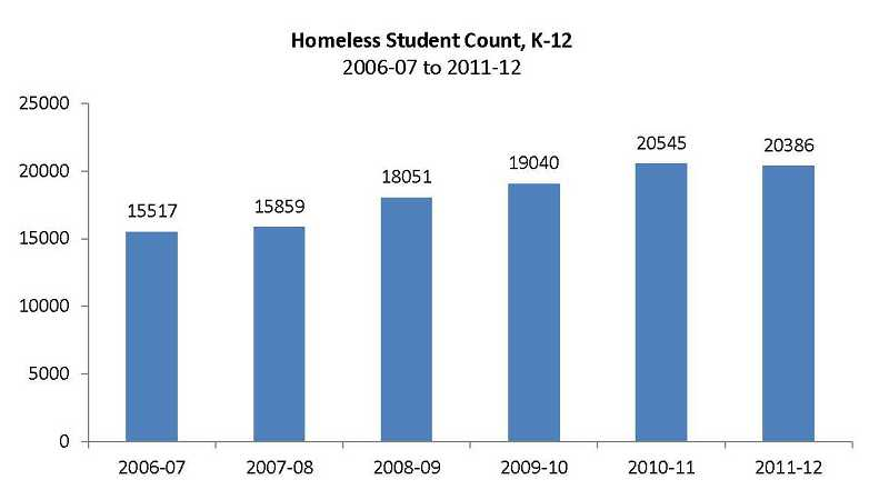 by: SUBMITTED GRAPH: ODE - The number of identified homeless students in Oregon K-12 public schools has more than doubled in the last 10 years.