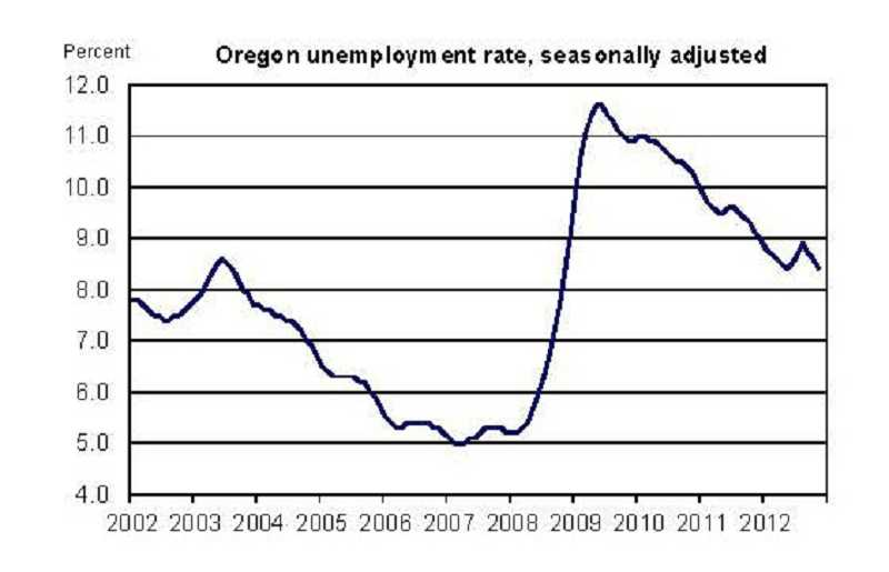 November statistics from the Oregon Employment Dept.
