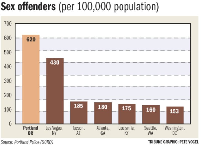 The number of sex offenders across the u s
