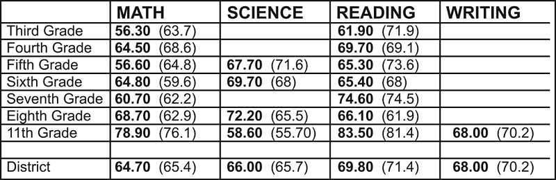 Percentages for the 2011-12 school year are enclosed in parenthesis in the table above.