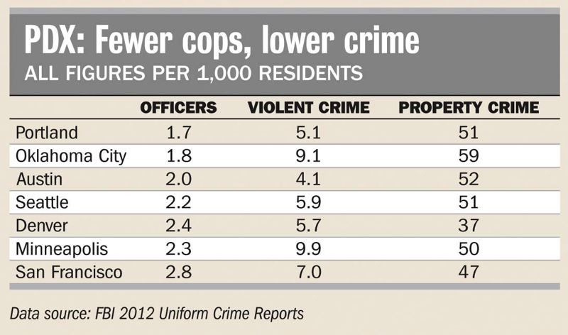 A chart shows the number of police officers per 1,000 people.