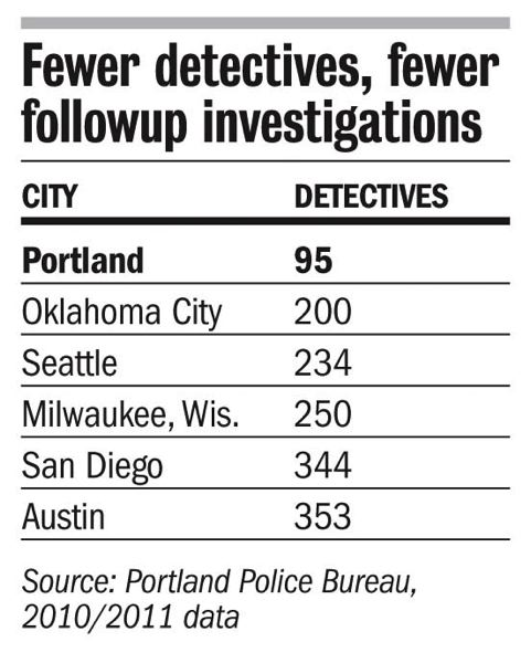 A chart shows the number of detectives in several cities.