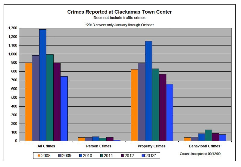 by: CCSO - Crime rates decline over the past few years at Clackamas Town Center.