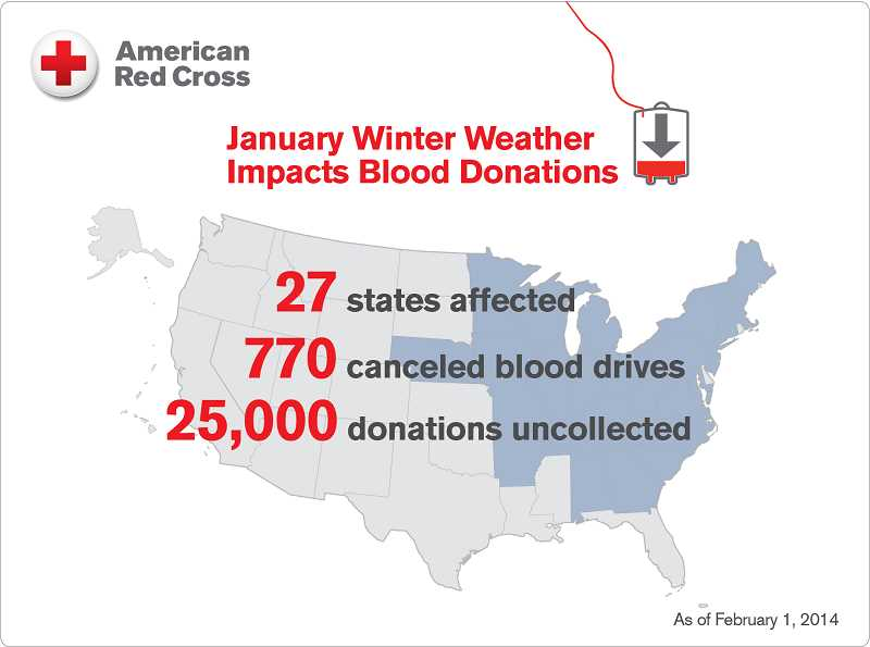by: SUBMITTED GRAPHIC: AMERICAN RED CROSS - This graphic shows how severe weather disrupted blood donations to the American Red Cross last month.