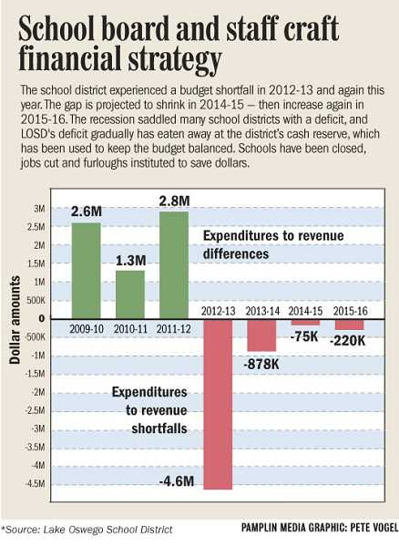 by: GRAPHIC BY PETE VOGEL - School board and staff craft financial strategy.