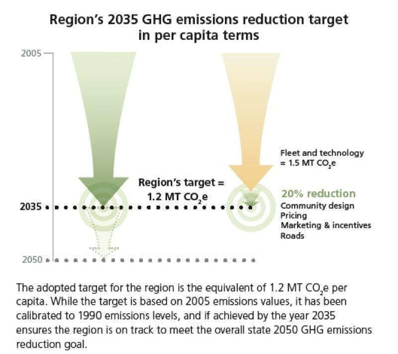 (Image is Clickable Link) by: METRO COUNCIL'S PHASE 1 FINDINGS REPORT, 2012 - The emissions goal for the Portland metropolitan area calls for a 20 percent reduction per capita by 2035.
