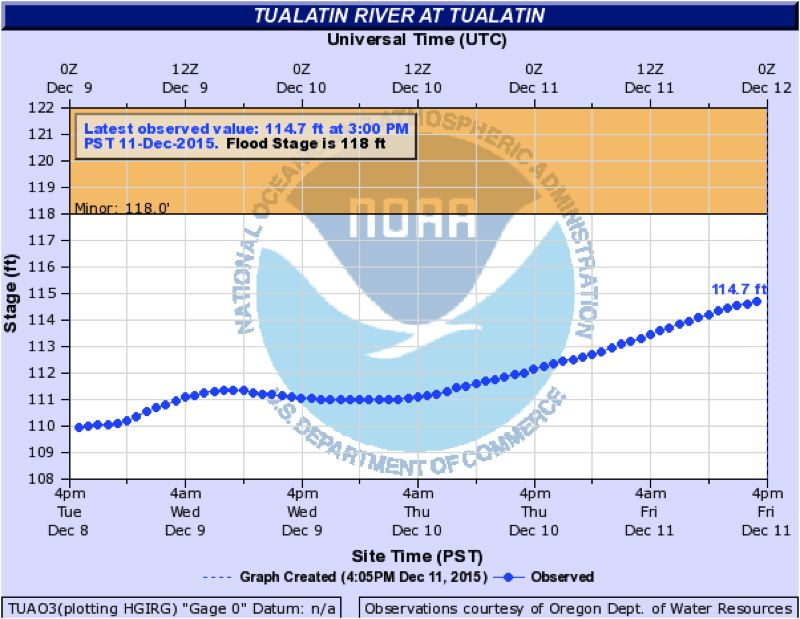 COURTESY OF THE NATIONAL WEATHER SERVICE - A hydrograph shows the rising level of the Tualatin River in Tualatin Friday.