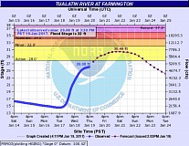 COURTESY OF THE NATIONAL WEATHER SERVICE - The Tualatin River is expected to crest Saturday about 18 inches below the minor flood stage in Farmington, just upstream from Tualatin, this hydrograph shows.