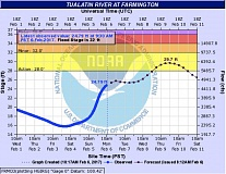 COURTESY OF THE NATIONAL WEATHER SERVICE - A hydrograph shows the Tualatin River rising above its action stage but cresting below its flood level upstream from Tualatin late on Thursday.