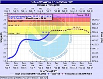 COURTESY OF THE NATIONAL WEATHER SERVICE - A hydrograph shows the Tualatin River at the Farmington gauge has climbed above its action stage of 28 feet and is projected to continue rising before it crests about a foot and a half below its minor flood stage.