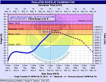 COURTESY OF THE NATIONAL WEATHER SERVICE - The Tualatin River defied earlier predictions and rose above its minor flood stage in Farmington Friday night, a hydrograph produced by the National Weather Service shows.