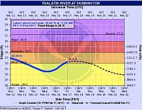 COURTESY OF THE NATIONAL WEATHER SERVICE - A hydrograph shows the Tualatin River slightly above its minor flood stage at the Farmington gauge, upstream from Tualatin, as of Friday morning.