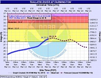 COURTESY OF THE NATIONAL WEATHER SERVICE - A hydrograph shows the Tualatin River above its action stage at the Farmington gauge, upstream from Tualatin, but not expected to reach flood level in the coming days.