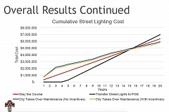 COURTESY OF THE CITY OF TUALATIN - A line graph shows the cumulative cost of various approaches to converting Tualatin's streetlights to LED models, with the red line as the baseline of taking no action. Most streetlights in Tualatin now are city-owned but maintained by Portland General Electric.